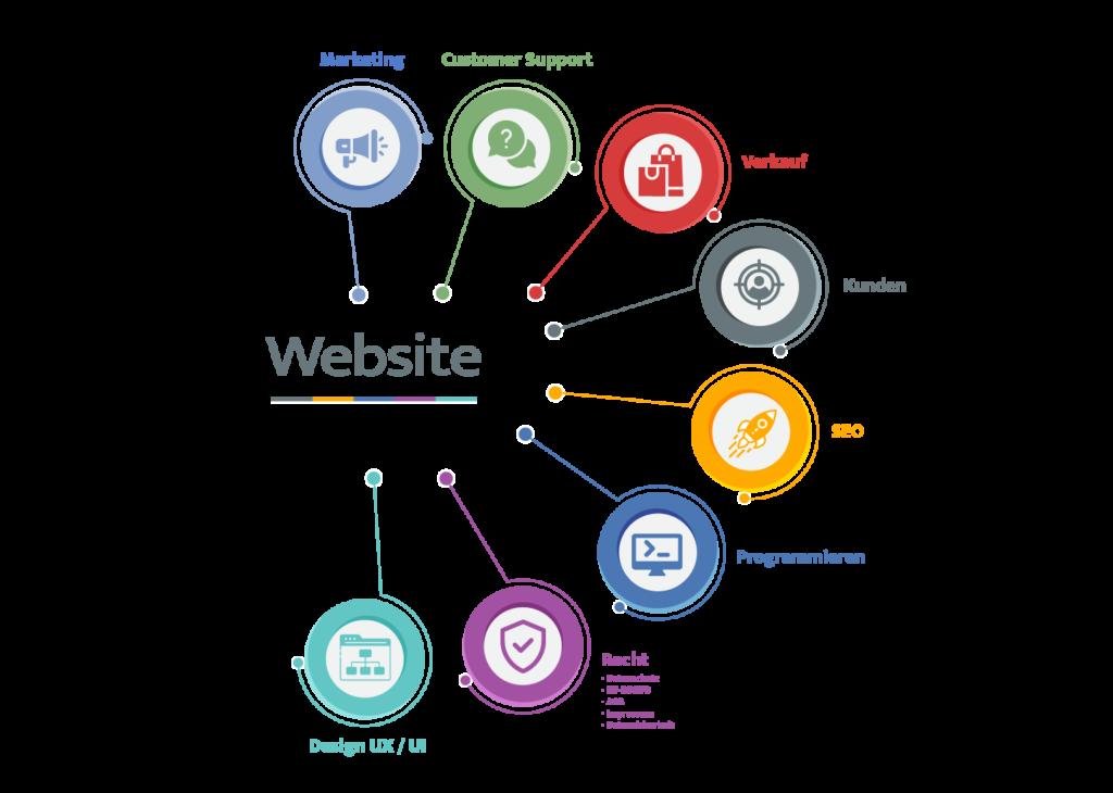 Websites Webdesign